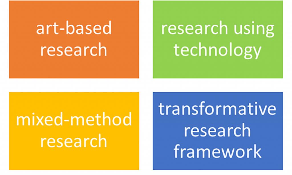 Kaaviossa neljä laatikkoa, joissa lukee ylhäältä vasemmalta oikealle alas sanat: art-based research, research using techlogogy, mixed-method research, transformative research framework.