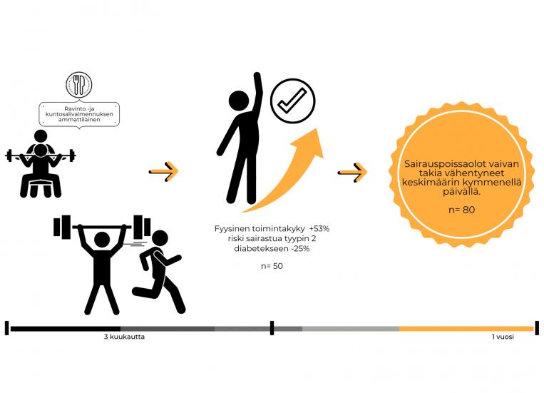 Piirros kertoo, miten ravinto- ja kuntosalivalmennuksen ammattilainen voi auttaa asiakasta. Kolmen kuukauden kuluessa fyysinen toimintakyky kasvaa, ja riskisairastua tyypin 2 diabetekseen vähenee. Noin vuoden kuluttua voidaan todeta, että sairauspoissaolot kyseisen vaivan takia ovat vähentyneet keskimäärin kymmenellä päivällä.