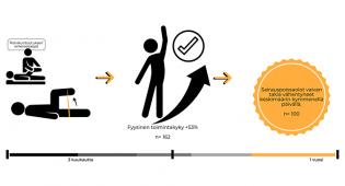 Piirroskuvassa on esitetty, miten polvikuntoutuksen osaaja ja omaehtoinen kuntoutus auttavat kolmen kuukauden kuluessa niin, että fyysinen toimintakyky paranee yli 50 prosenttia. Vuoden kuluessa sairauspoissaolot kyseisen vaivan takia ovat vähentyneet keskimäärin kymmenellä päivällä.