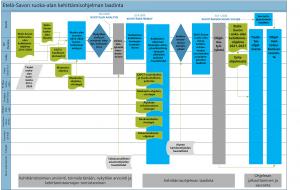 Etelä-Savon ruoka-alan kehittämisohjelman prosessikaaviossa kuvataan ohjelman laadinnan eteneminen sekä keitä toimijoita halutaan kuulla ja mitä strategioita tai kehittämisohjelmia huomioida prosessin eri vaiheissa. Keskeiset ohjelmatoimijat ovat Xamk, Helsingin yliopiston Ruralia-instituutti ja Luke. Nykytila-analyysin tulisi valmistua 28.2.2020 mennessä, keskeiset kehittämisteemat tulisi tunnistaa 22.4.2020 mennessä ja kehittämisohjelman tulisi olla valmis 31.11.2020.