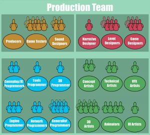 Peliseinän tuotantotiimiin tarvitaan monipuolista osaamista, jotta pelistä tulee hyvä.