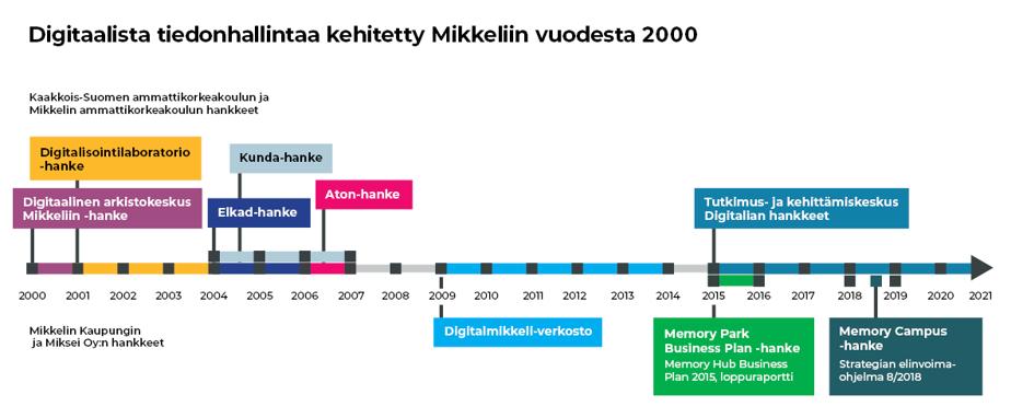 Aikajana vuodesta 2000 vuoteen 2021. Aikajanalla näkyy hankkeet, joilla on edistetty digitaalisen tiedonhallinnan kokonaisuutta Mikkelissä.