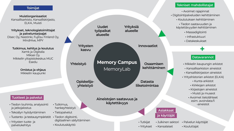 Kaavio, johon on koottu Memory Campukseen keskittyvät toiminnot ja toimijat.