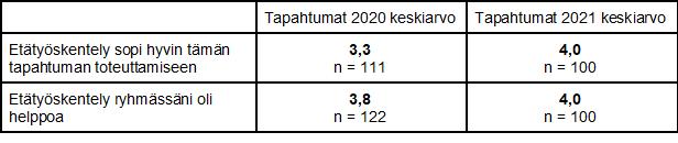 Etätyöskentely sopii hyvin tämän tapahtuman toteuttamiseen. Tapahtumien 2020 keskiarvo 3,3 (n=111), 2021 keskiarvo 4,0 (n=100). Etätyöskentelyryhmässä oli helppoa: tapahtumat 2020 keskiarvo 3,8 (n = 122), tapahtumat 2021 keskiarvo 4,0 (n=100).