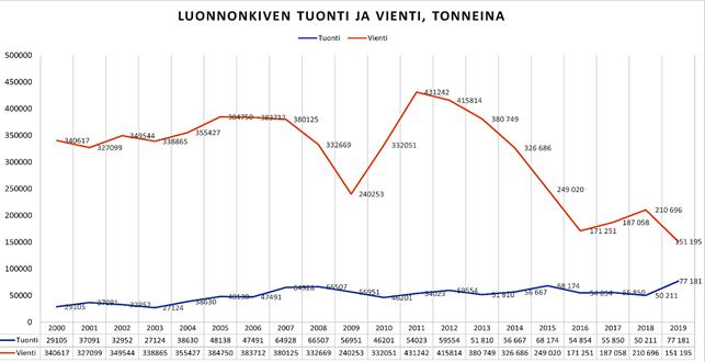 Kuvassa kaavio, joka havainnollistaa luonnonkiven viennin supistumista viime vuosina.