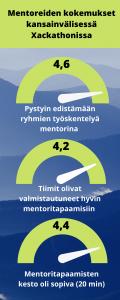 Infograafissa esitetään mittariston avulla tekstissä kerrotut asiat ja luvut.
