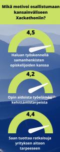 Infograafissa kuvataan mittarimuodossa tekstissä esitetyt luvut.