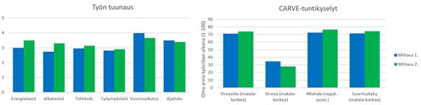 Kaavio osoittaa, miten työn tuunaamisella on ollut positiivisia vaikutuksia työhyvinvointiin.