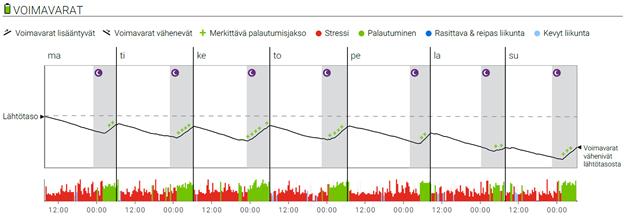 Kaavio, jossa kerrotaan miten stressi vaikuttaa. Lisätietoja artikkelin kirjoittajalta.