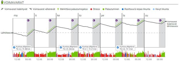 Kaaviossa esitetään, kuinka voimavarat pysyvät yllä, kun osatekijät ovat kunnossa. Lisätietoja artikkelin kirjoittajalta.