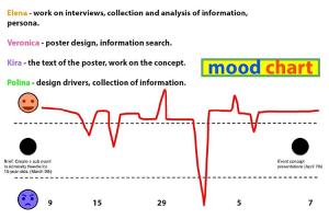Kuvassa eri käyttäjäryhmien tunnetilakaavio.